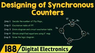 How to Design Synchronous Counters | 2-Bit Synchronous Up Counter
