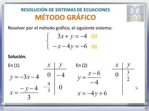 Matématicas - Método Gráfico