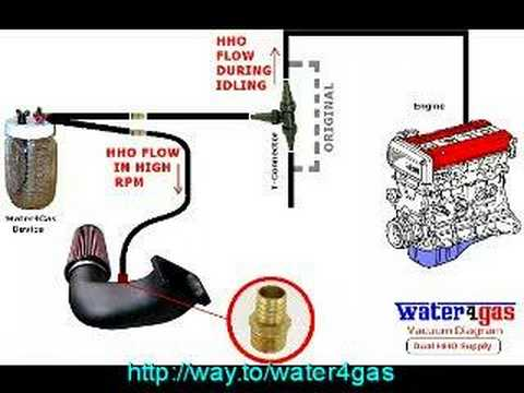 Convert your car to BURN WATER !!