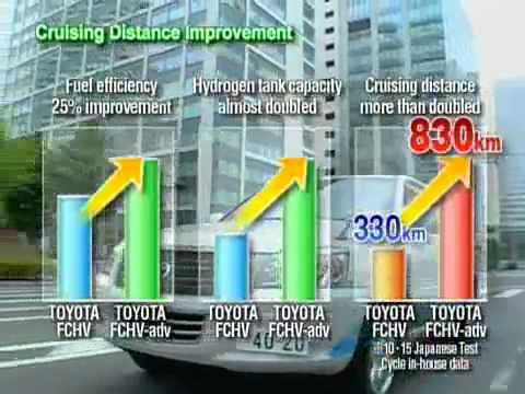 TOYOTA FUEL CELL VEHICLES