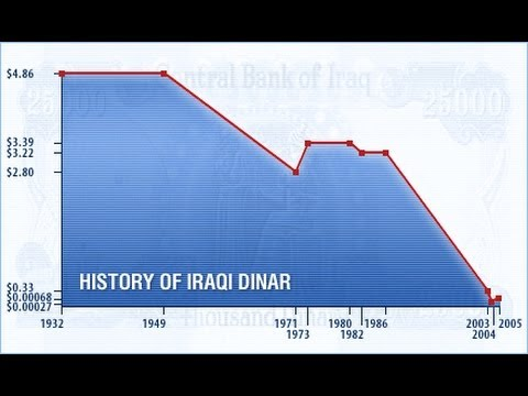 Iraqi dinar going to revalue soon at the exchange rate of 1.16$ what