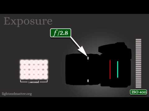 The 3 Basics of Exposure & Photography