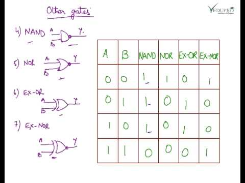 Basic logic gates introduction to logic gates logic for Table th ou tr