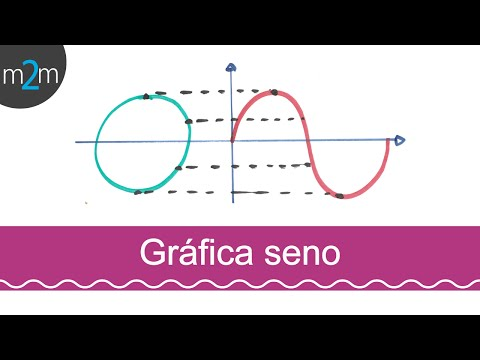Gráfica de funciones trigonométricas # 2 (seno)