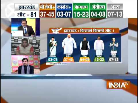 India TV C-Voter opinion poll on Jharkhand elections: BJP in sight of power
