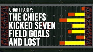 CHART PARTY: THE CHIEFS KICKED SEVEN FIELD GOALS AND LOST.