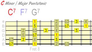 Using Minor & Major Pentatonic Together Effectively