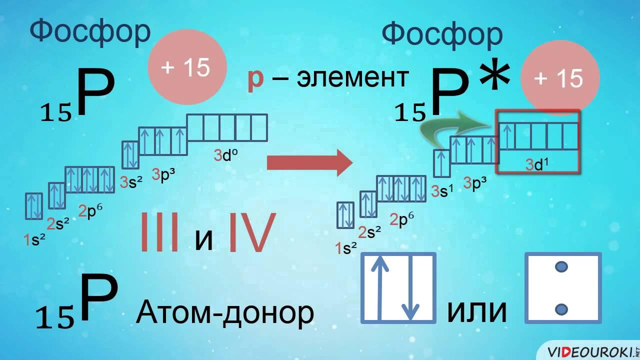 """Видеоурок по химии """"Валентные возможности атомов. Степень окисления"""""""