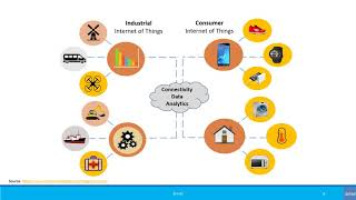 Beginners: What is Industrial IoT (IIoT)