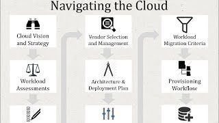 Planning and Implementing Your Hybrid Cloud Deployment in Windows Azure