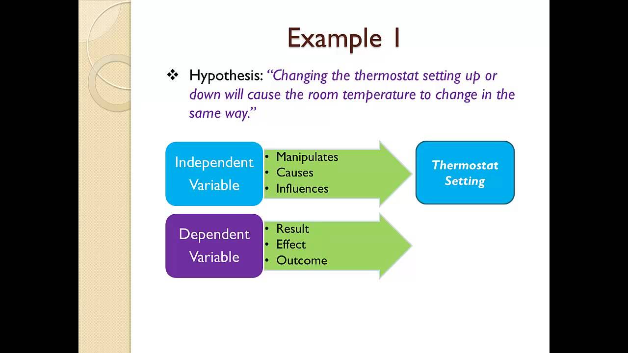 independent and dependent variables in research paper