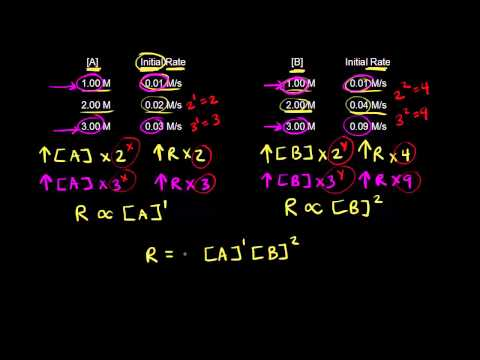 Rate law and reaction order | Knetics | Chemistry | Khan Academy