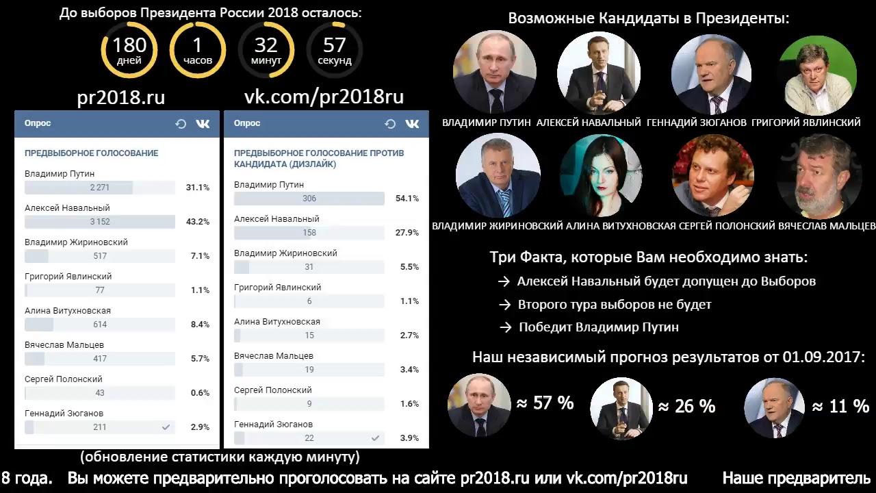 Новые выборы президента россии в 2018