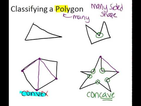 Polygon Classification Principles