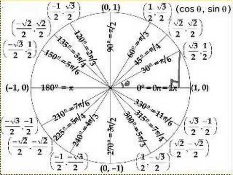 Inverse Trigonometric Functions Worksheet 011 - Inverse Trigonometric Functions Worksheet