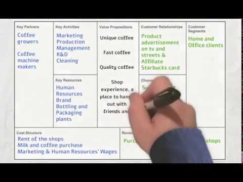 Starbucks Canvas Business Model Analisys