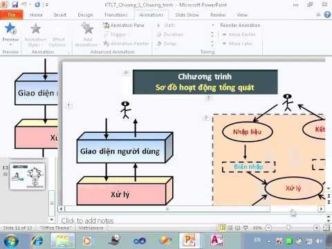 Kỹ Thuật lập trình: Khái niệm chương trình