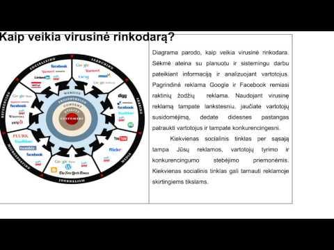 Virusinės rinkodaros sistema derinant ją su Google Analytics