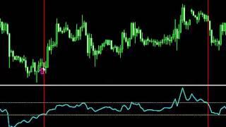 Гениальная Forex стратегия! 1 Индикатор - лучший форекс индикатор!