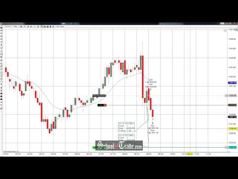 Price Action Trading The S&P500 ES Futures; SchoolOfTrade.com