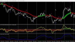 Download Double CCI RSIOMA Forex Strategy Scalping And Swing Trading System