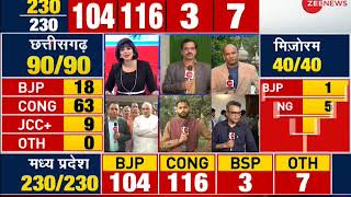 Result Breaking: Congress and BJP ask support from BSP and Samajwadi party