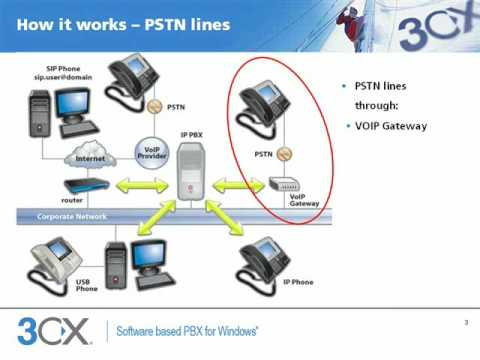 How An Ip Pbx Works And Its Benefits Youtube