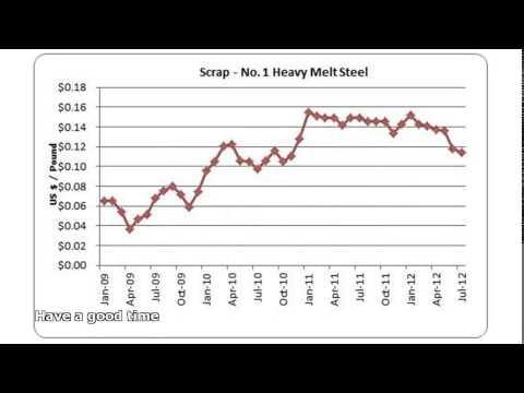 Scrap Copper Price Per Pound