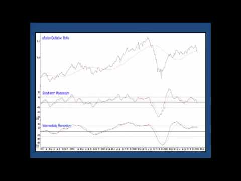 Inlation vs Deflation in the Stock Market a Change in Trend