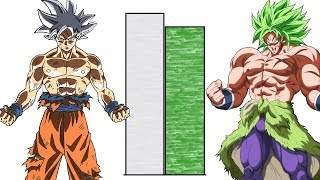 DBZMacky Goku VS Broly POWER LEVELS Over The Years