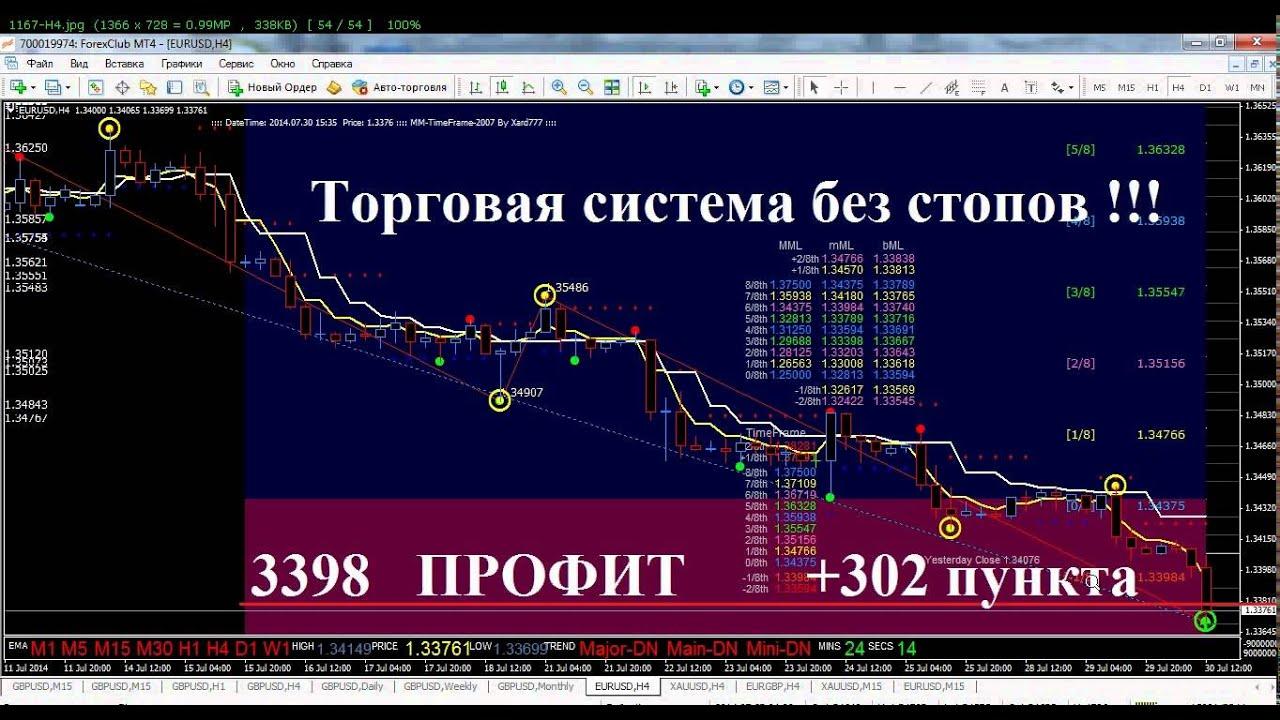форекс прогноз по доллару на завтра