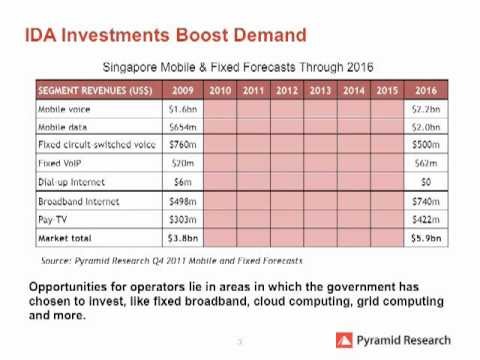 Pyramid Preview: Singapore Country Intelligence Report