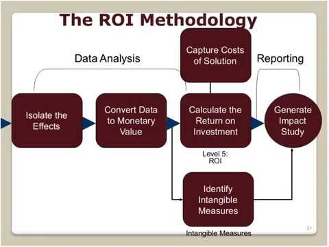 Measuring ROI in Human Resources
