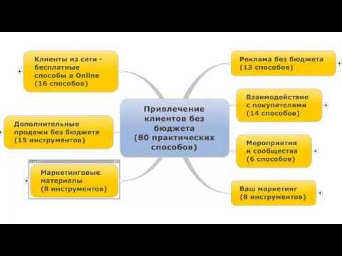 План по привлечению клиентов организации