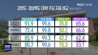 """(R)""""강원 대학 죽이기"""" 평가 문제 있다!"""