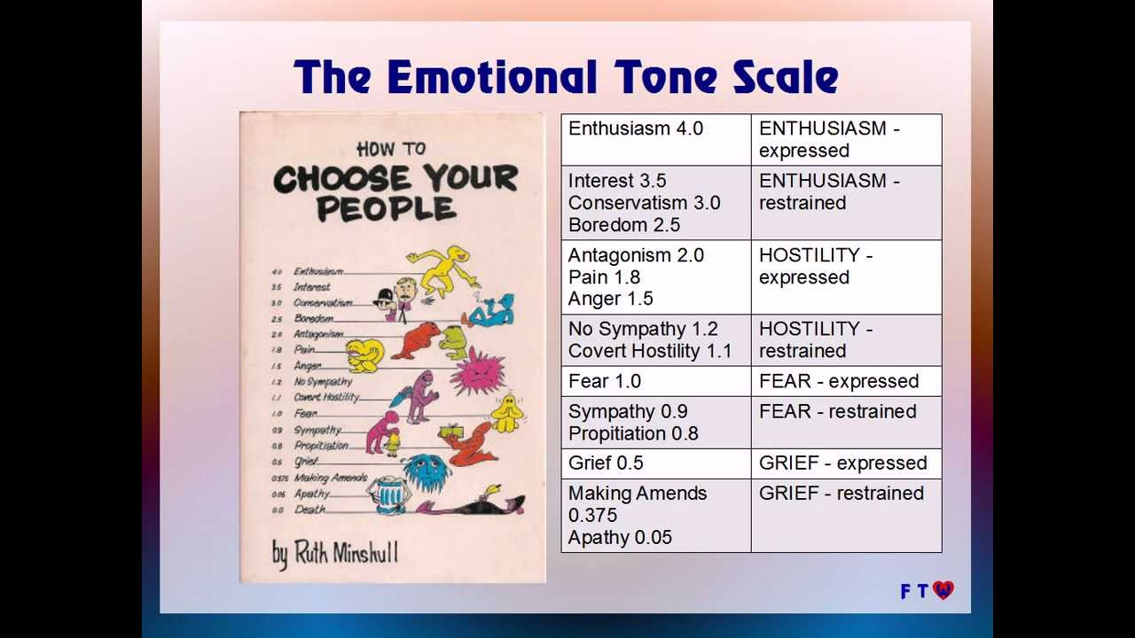 tone of voice in essay In this video, we will discuss how word choice sets the tone for your essay this includes letting the reader know if you are angry, happy or even.