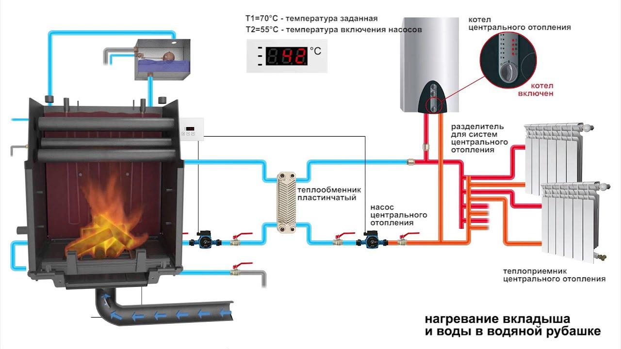 Как сделать систему печного отопления