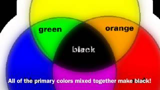 The  color wheel and its history