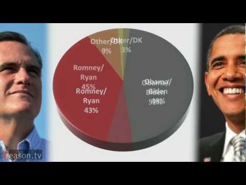 Reason-Rupe Poll: Obama Leads Romney, 52-45 Percent; Gary Johnson Pulls 6 Percent