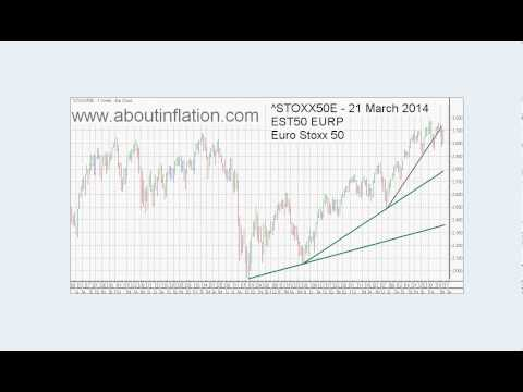 World Indices Trend Lines - DJ30, S&P 500, Nasdaq 100, Gold and Silver Index weekly 2014 March 21