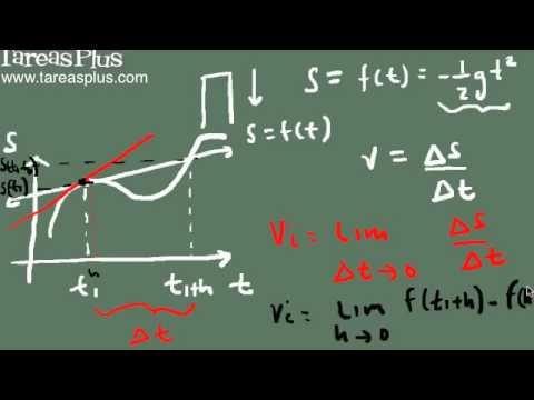 la derivada y velocidad instantánea parte 1 (mediante límites)