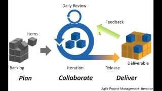 Agile Software Methodology[كود مصرى]