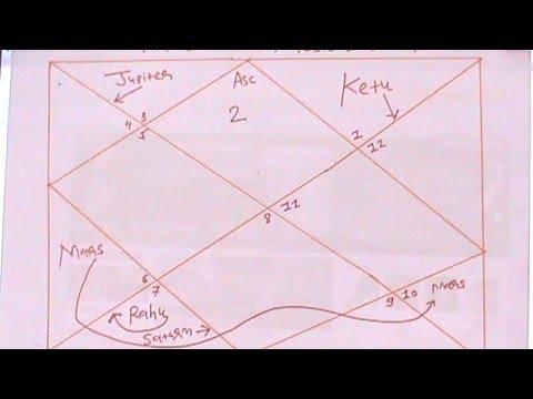 Indian horoscope taurus zodiac