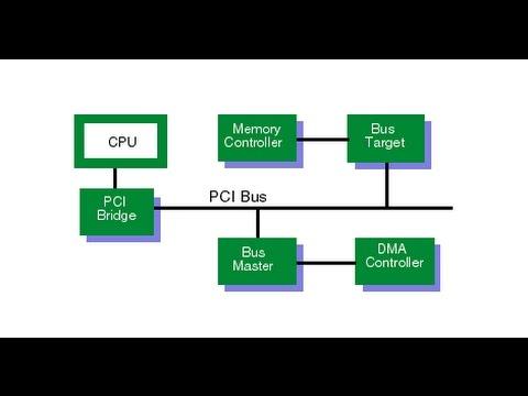 Скачать драйвер pci ven 8086 dev a001-intel gma video каталог.