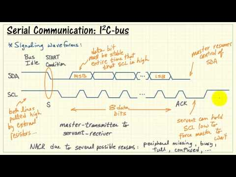 NI myRIO: I2C serial communication
