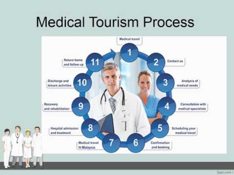 Medical Tourism Facts & Figures