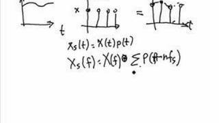 Series of Videos on Signal Processing