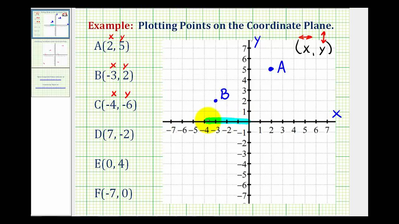 Ex: Plotting Points on the Coordinate Plane - YouTube