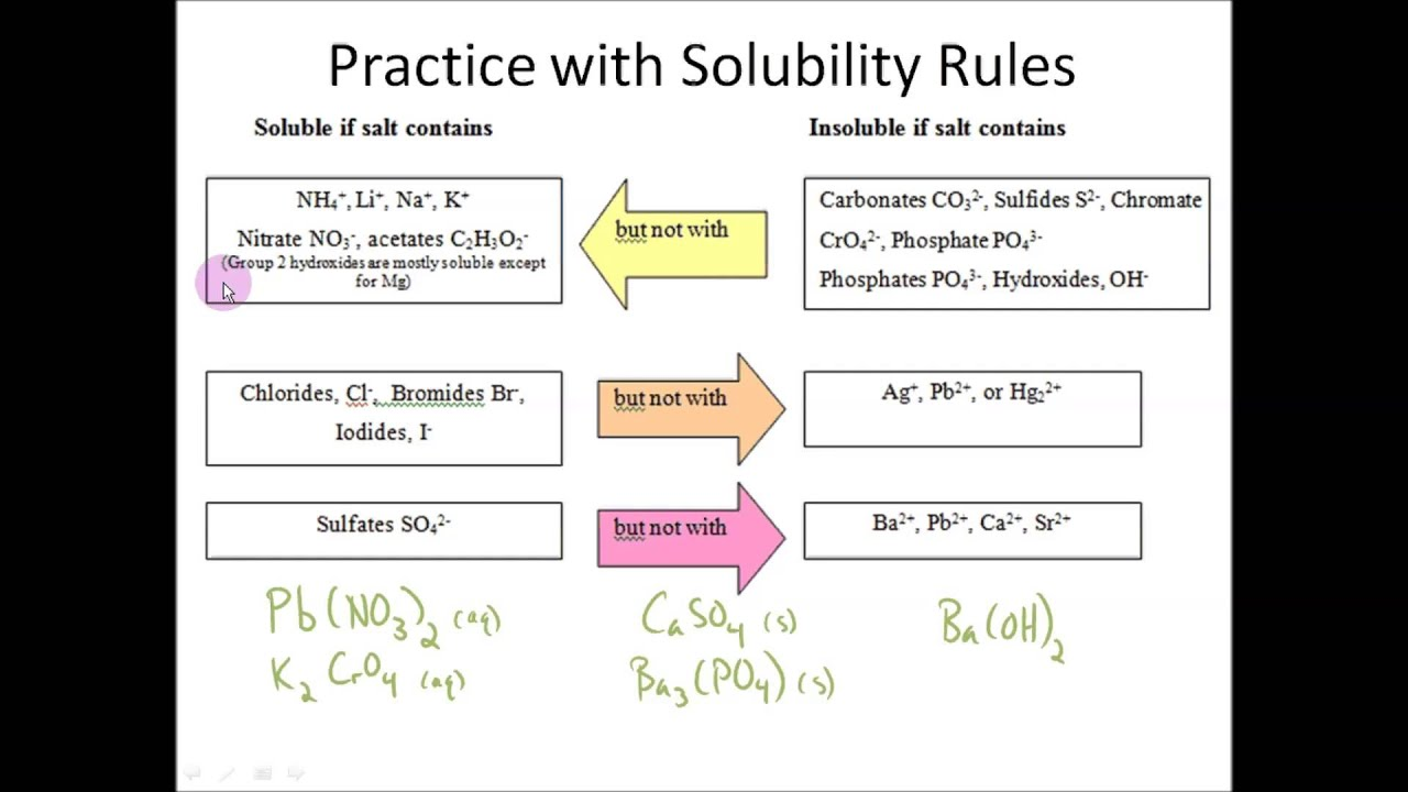 Solubility Rules Mnemonic Solubility Rules