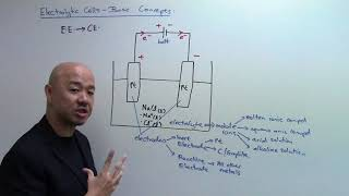O-Level Chemistry: Basic Concepts of Electrolytic Cells in Electrolysis